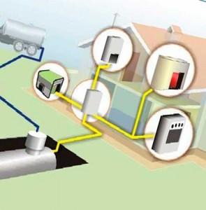 7 факторов популярности автономной газификации